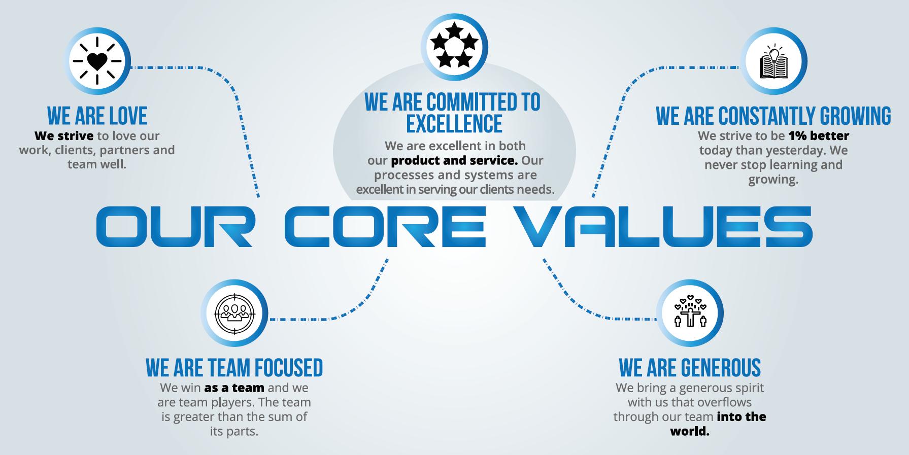 Brand Elevate's Core Values